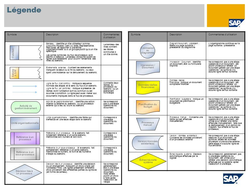 Légende SymboleDescriptionCommentaires d'utilisation Diagramme suivant / précédent : Mène à la page suivante / précédente du diagramme L'organigramme