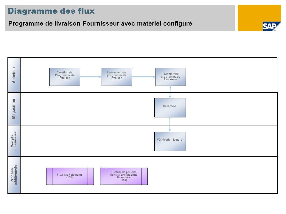 Diagramme des flux Programme de livraison Fournisseur avec matériel configuré Process additionnels Magasinier Clôture de période dans la comptabilité