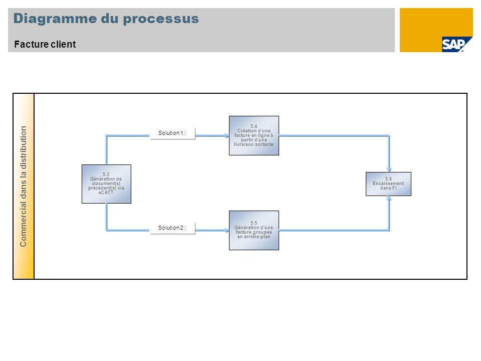 Diagramme du processus Facture client Commercial dans la distribution 5.3 Génération de document(s) précédent(s) via eCATT 5.4 Création d'une facture