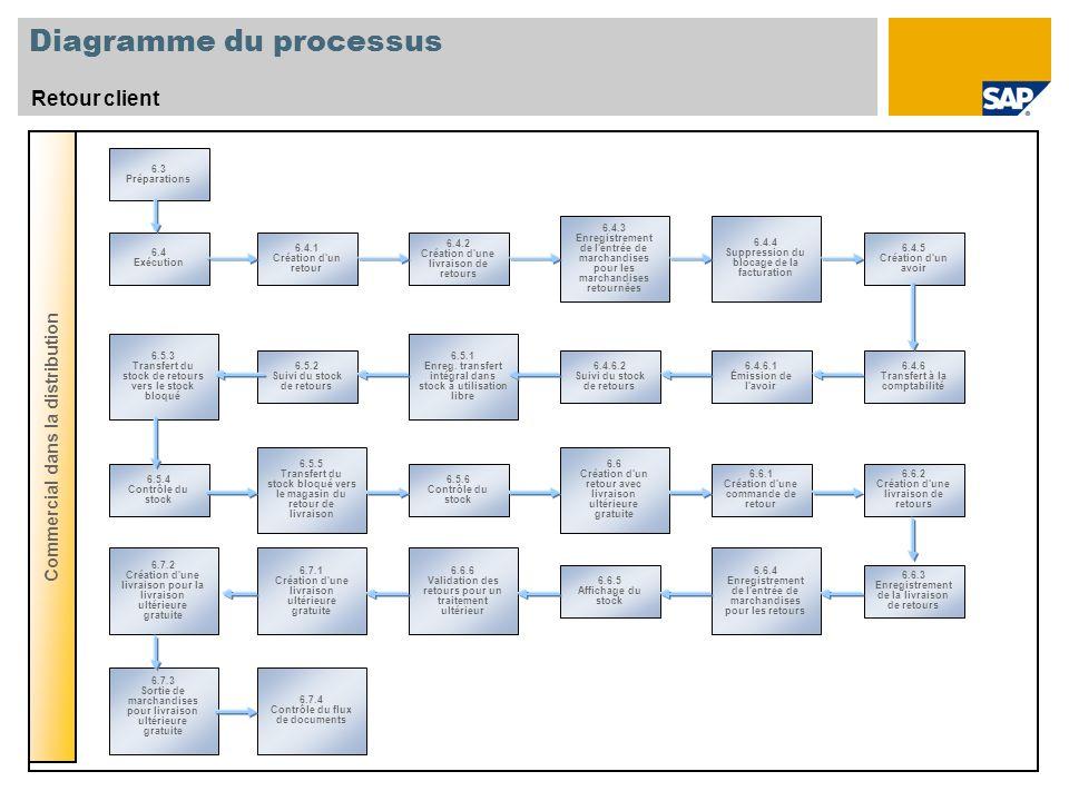 Diagramme du processus Retour client Commercial dans la distribution 6.3 Préparations 6.4 Exécution 6.5.3 Transfert du stock de retours vers le stock