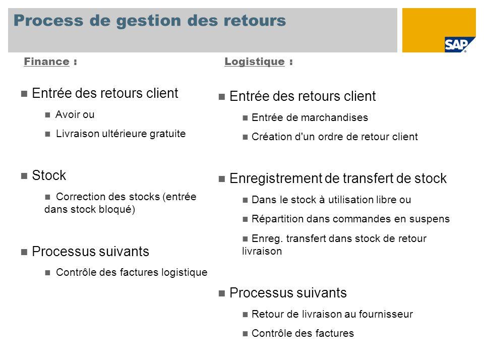 Process de gestion des retours Finance :Logistique : Entrée des retours client Avoir ou Livraison ultérieure gratuite Stock Correction des stocks (ent