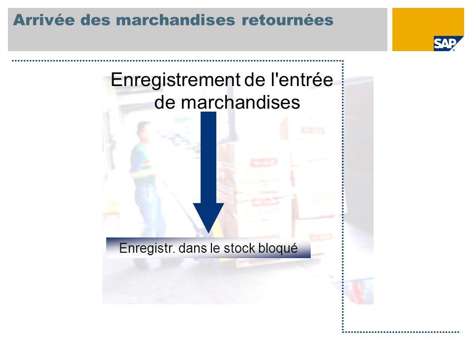 Arrivée des marchandises retournées Enregistr. dans le stock bloqué Enregistrement de l'entrée de marchandises