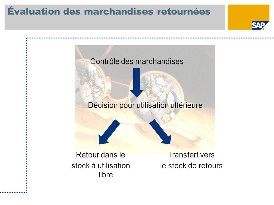 Évaluation des marchandises retournées Contrôle des marchandises Décision pour utilisation ultérieure Retour dans le stock à utilisation libre Transfe