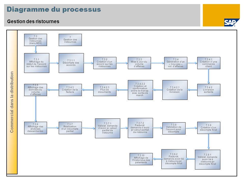Diagramme du processus Gestion des ristournes Commercial dans la distribution 7.3 Gestion des ristournes (dans ADV) 7 Gestion des ristournes 7.3.3 Mis