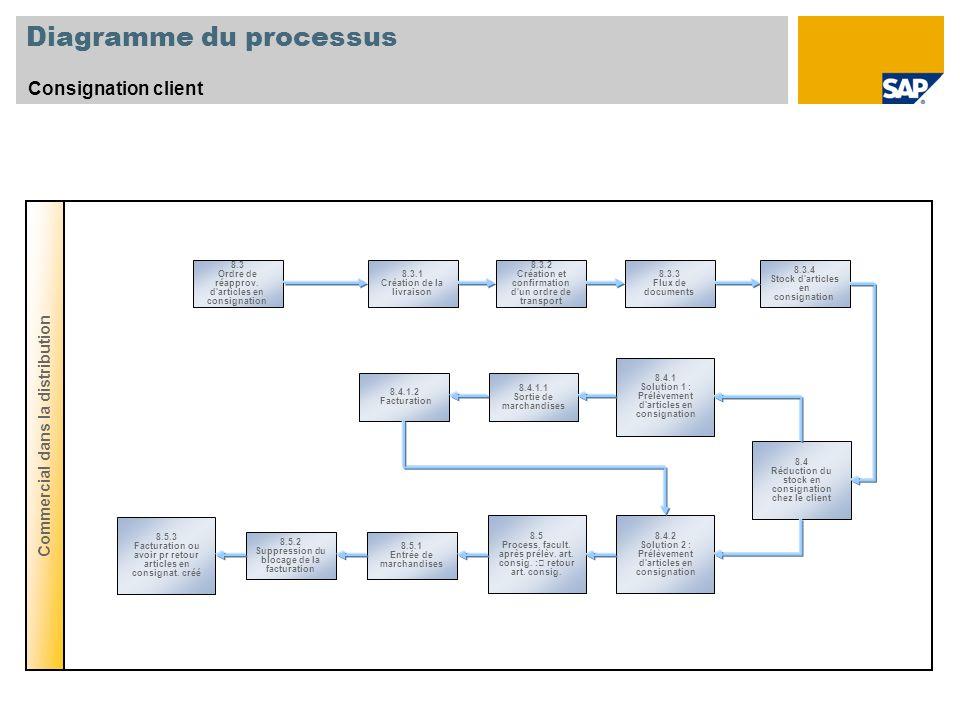 Diagramme du processus Consignation client Commercial dans la distribution 8.4 Réduction du stock en consignation chez le client 8.4.1 Solution 1 : Pr