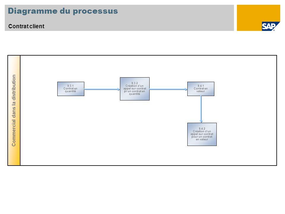 Diagramme du processus Contrat client Commercial dans la distribution 9.4.2 Création d'un appel sur contrat pour un contrat en valeur 9.3.2 Création d