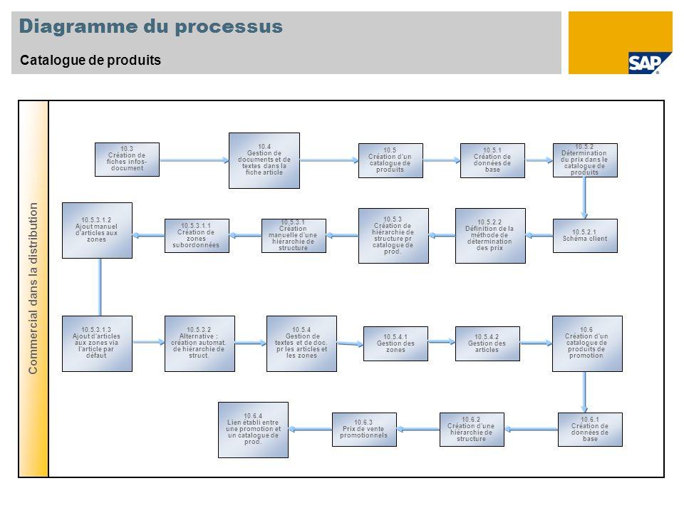 Diagramme du processus Catalogue de produits Commercial dans la distribution 10.5 Création d'un catalogue de produits 10.5.1 Création de données de ba