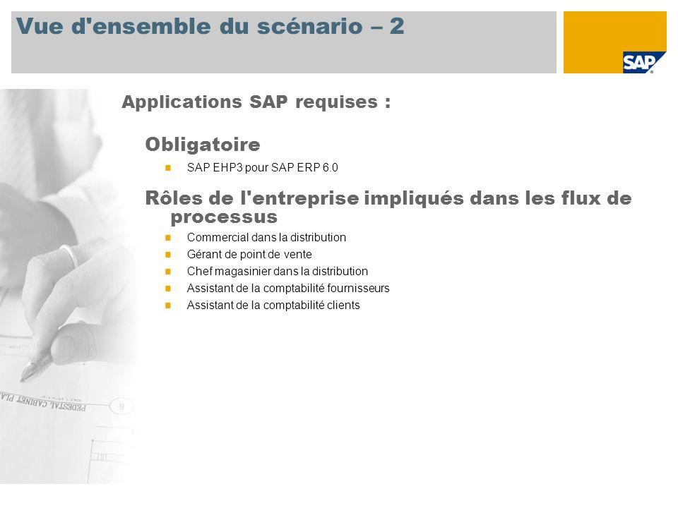 Vue d'ensemble du scénario – 2 Applications SAP requises : Obligatoire SAP EHP3 pour SAP ERP 6.0 Rôles de l'entreprise impliqués dans les flux de proc