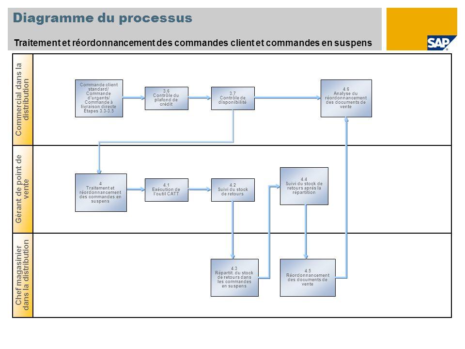 Diagramme du processus Chef magasinier dans la distribution Gérant de point de vente Commercial dans la distribution Traitement et réordonnancement de