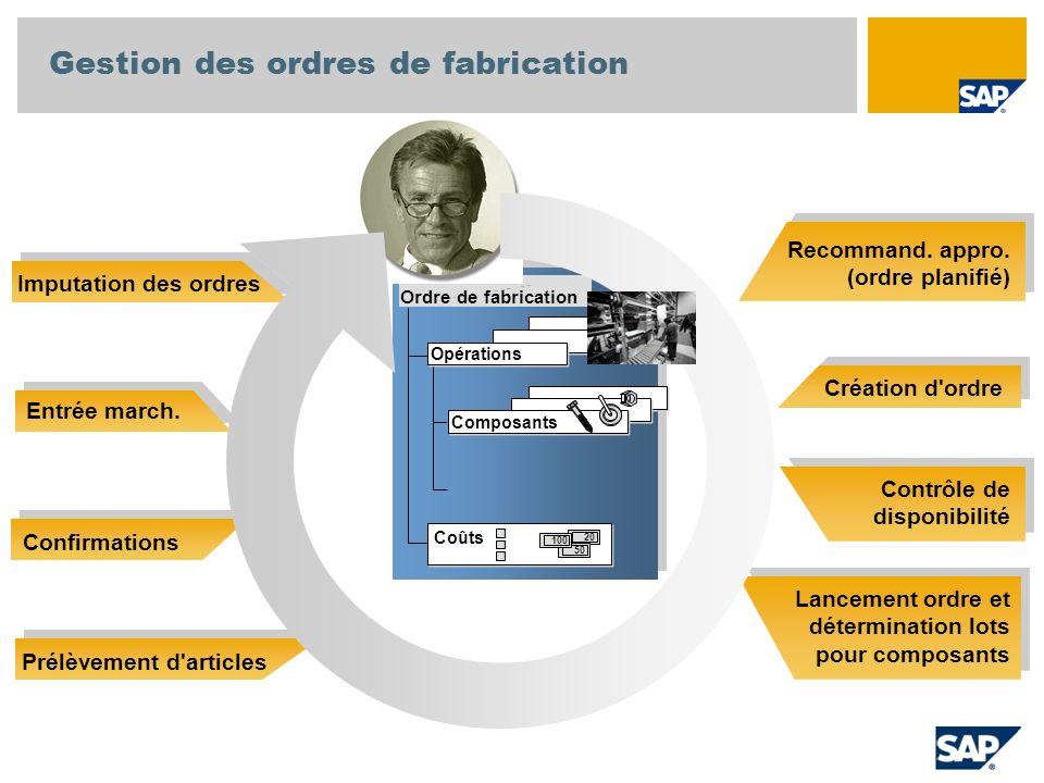Recommand. appro. (ordre planifié) Création d'ordre Contrôle de disponibilité Lancement ordre et détermination lots pour composants Imputation des ord