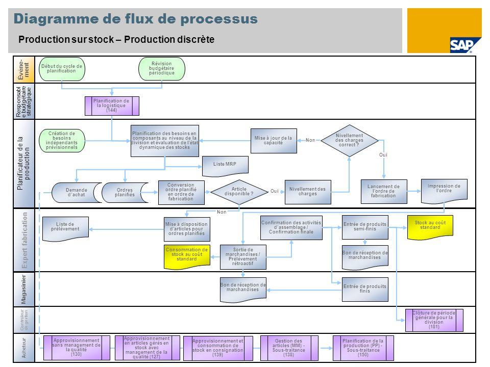 Diagramme de flux de processus Production sur stock – Production discrète Expert fabrication Événe- ment Contrôleur de gestion Clôture de période géné
