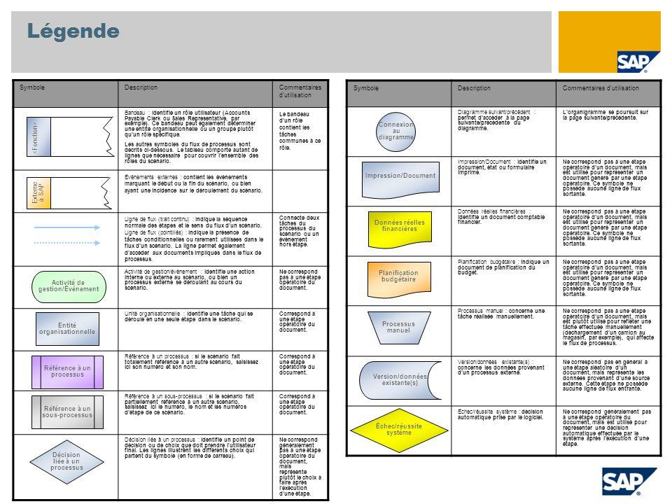 Variante CCR Affichage des coûts budgétés/réels Natures comptables Détail des coûts Ventilation éléments coûts Coûts budgétés Coûts matières Coûts d approvis.