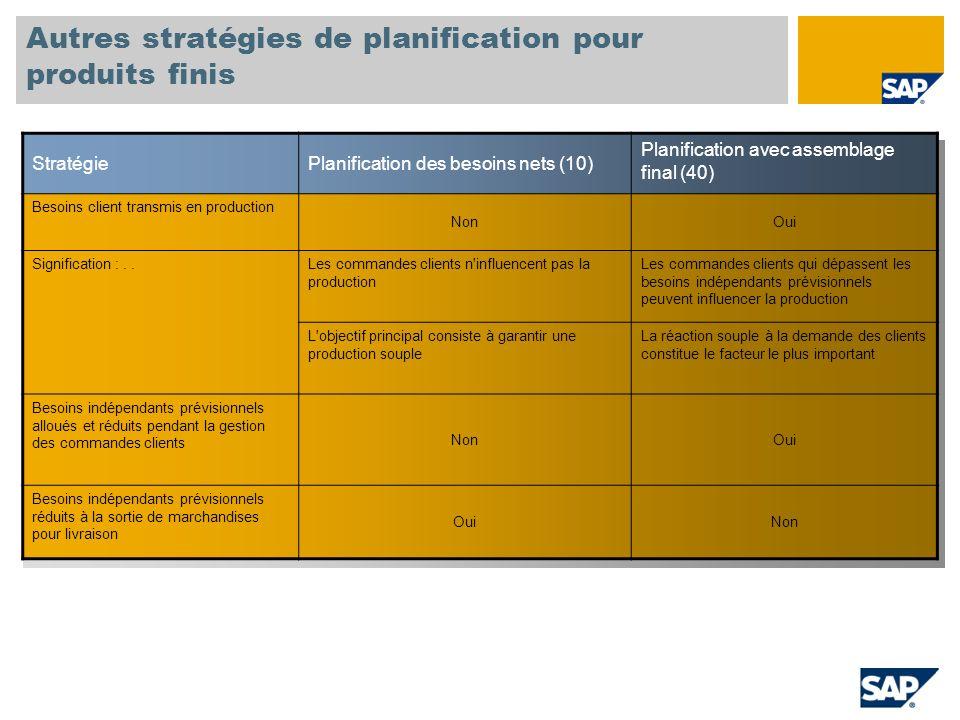 Autres stratégies de planification pour produits finis StratégiePlanification des besoins nets (10) Planification avec assemblage final (40) Besoins c