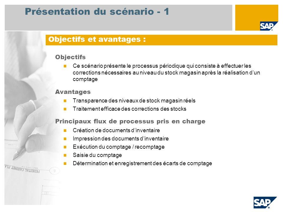Présentation du scénario - 2 Obligatoire EHP3 for SAP ERP 6.0 Rôles utilisateurs impliqués dans les flux de processus Magasinier Applications SAP requises :
