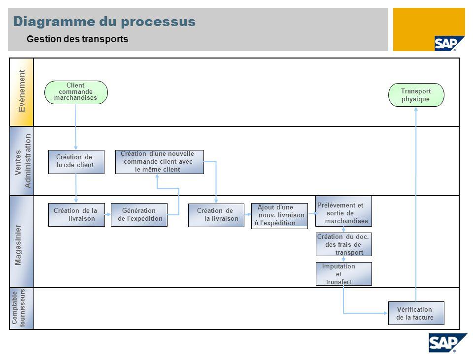 Diagramme du processus Gestion des transports Événement Prélèvement et sortie de marchandises Génération de l'expédition Ajout d'une nouv. livraison à