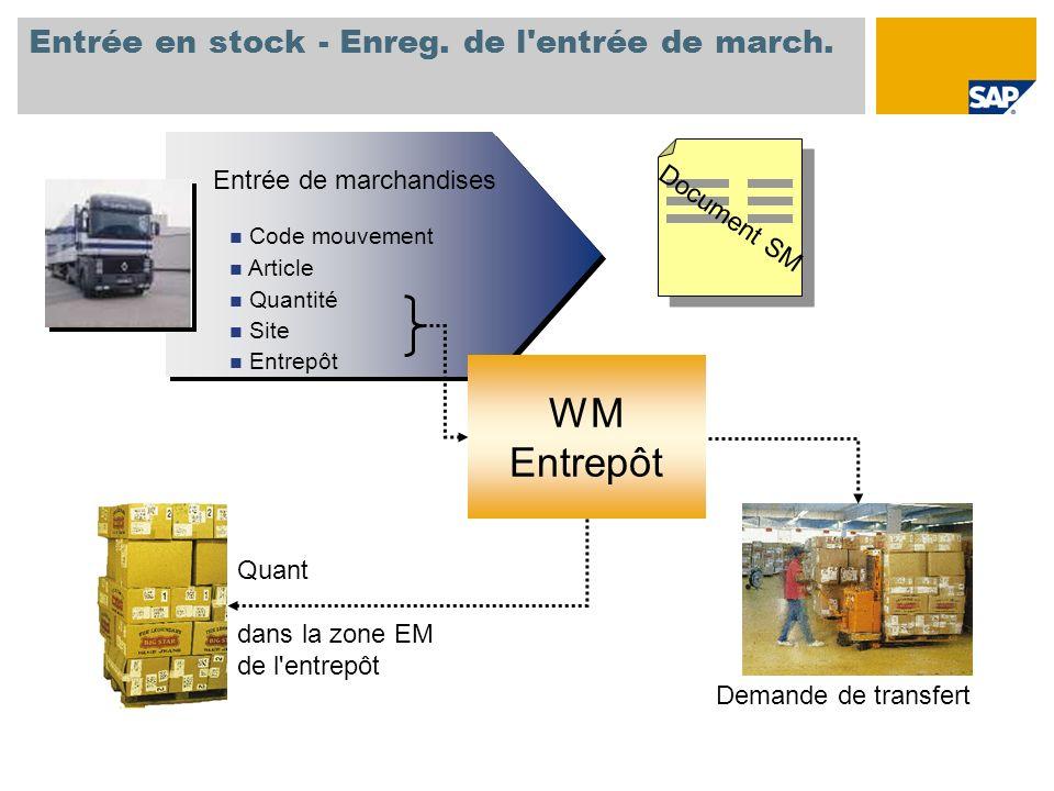 Entrée en stock - Enreg. de l'entrée de march. Document SM Entrée de marchandises Code mouvement Article Quantité Site Entrepôt Entrée de marchandises