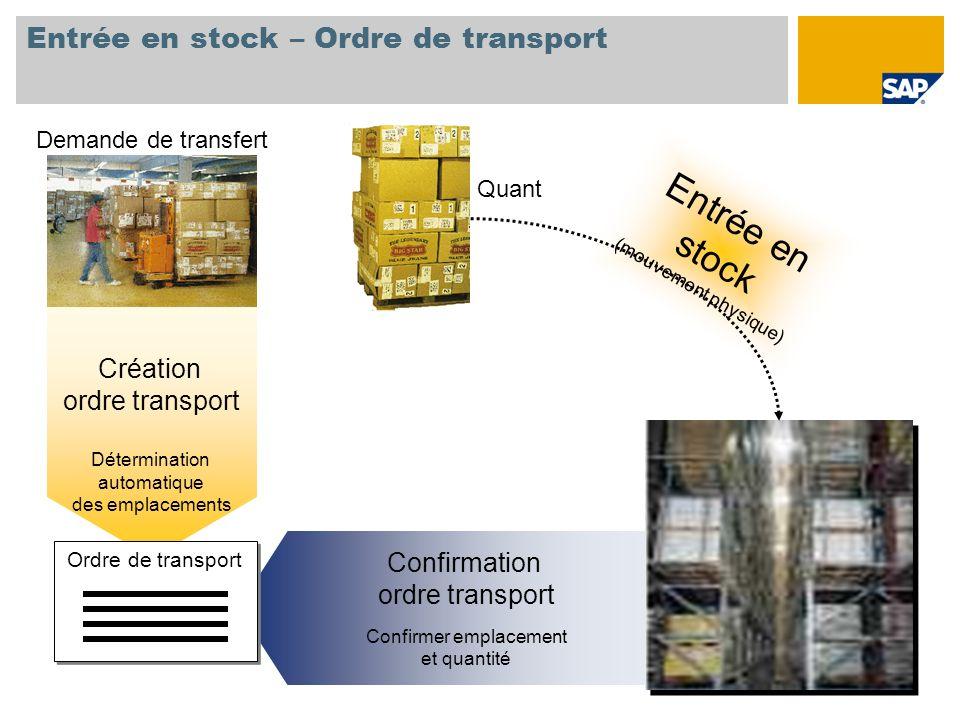 Entrée en stock – Ordre de transport Demande de transfert Quant Entrée en stock (mouvement physique) Confirmation ordre transport Confirmer emplacemen