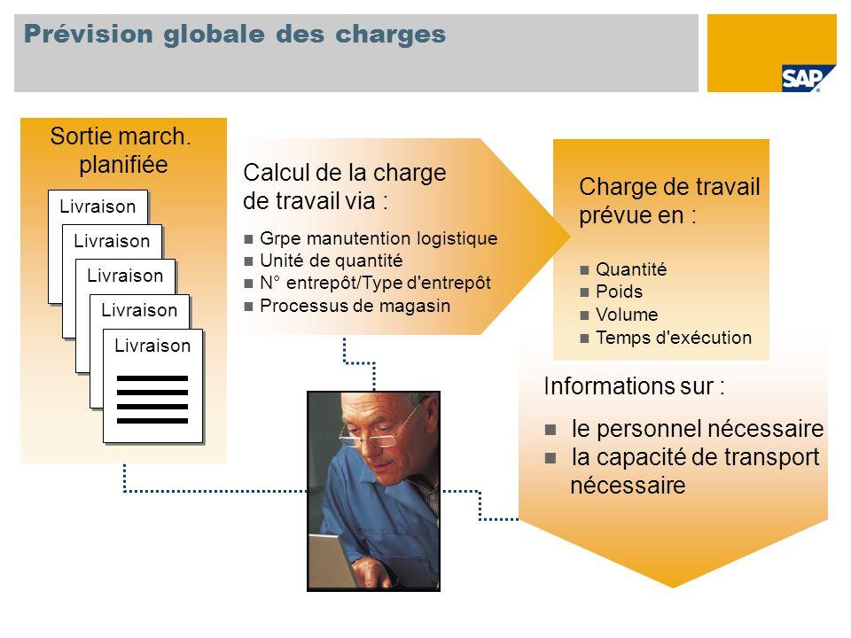 Prévision globale des charges Informations sur : le personnel nécessaire la capacité de transport nécessaire Charge de travail prévue en : Quantité Po