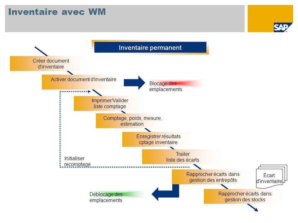 Inventaire avec WM Inventaire permanent Écart d'inventaire Blocage des emplacements Déblocage des emplacements Créer document d'inventaire Imprimer/Va