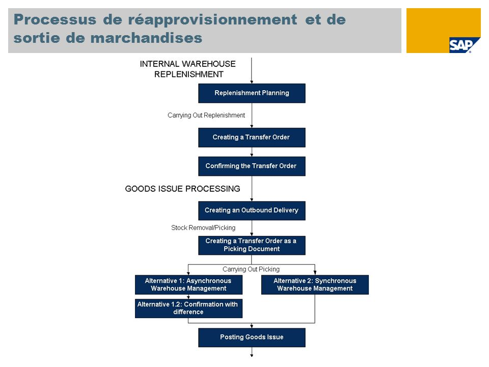 Processus de réapprovisionnement et de sortie de marchandises