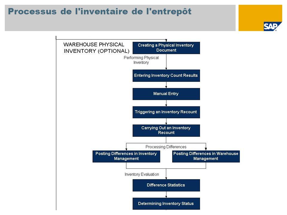 Processus de l'inventaire de l'entrepôt