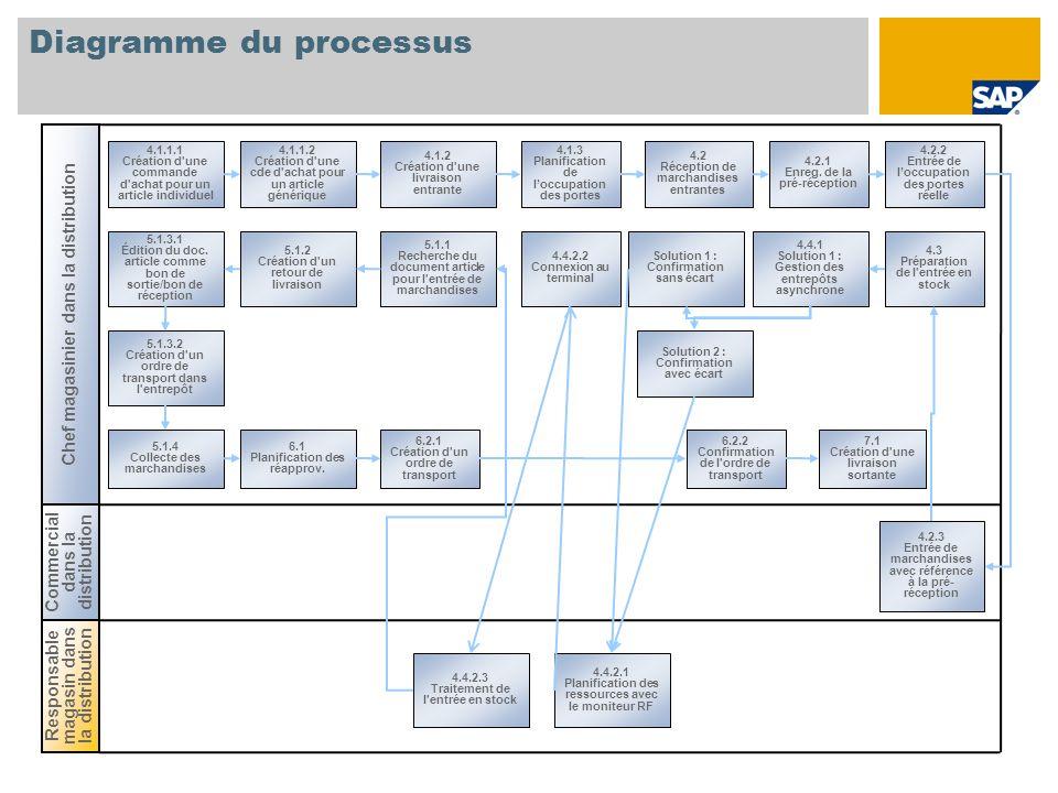 Diagramme du processus 4.1.1.1 Création d'une commande d'achat pour un article individuel Responsable magasin dans la distribution Chef magasinier dan