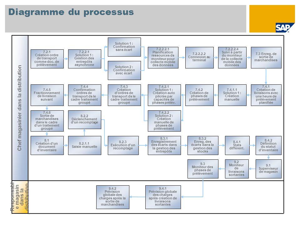 Diagramme du processus 7.2.1 Création ordre de transport comme doc. de prélèvement Responsabl e magasin dans la distribution Chef magasinier dans la d