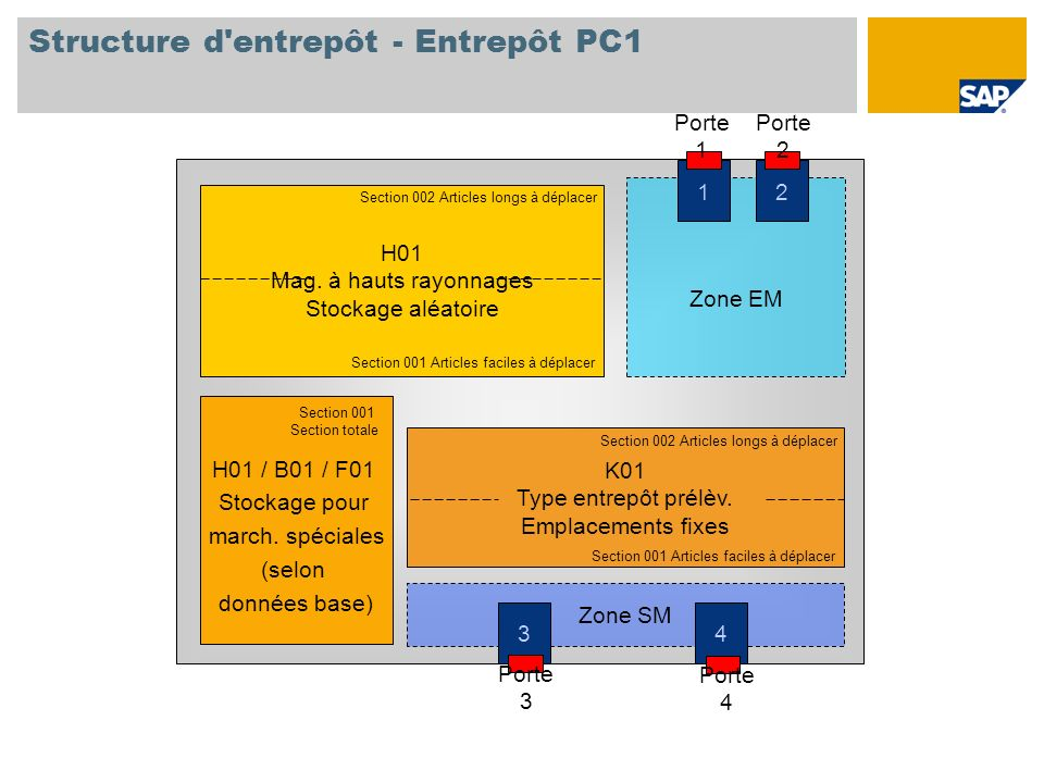 Structure d'entrepôt - Entrepôt PC1 Zone SM Zone EM 1 Porte 1 2 Porte 2 3 Porte 3 4 Porte 4 H01 Mag. à hauts rayonnages Stockage aléatoire Section 001