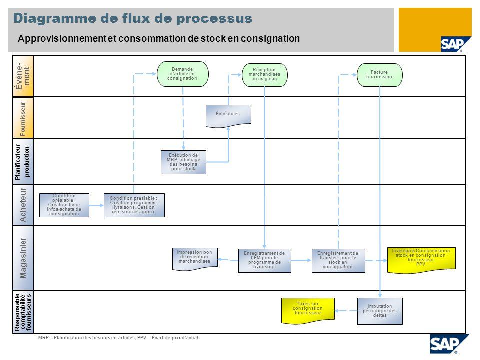 Diagramme de flux de processus Approvisionnement et consommation de stock en consignation Planificateur production Magasinier Responsable comptabilité