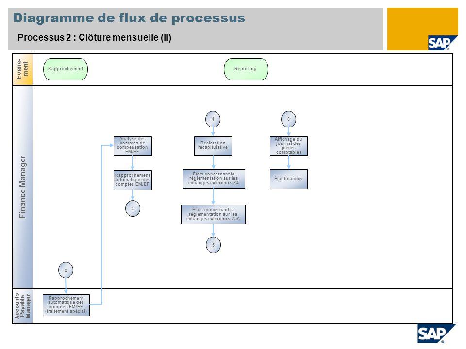 Diagramme de flux de processus Processus 2 : Clôture mensuelle (II) Finance Manager Accounts Payable Manager Événe- ment RapprochementReporting Analys
