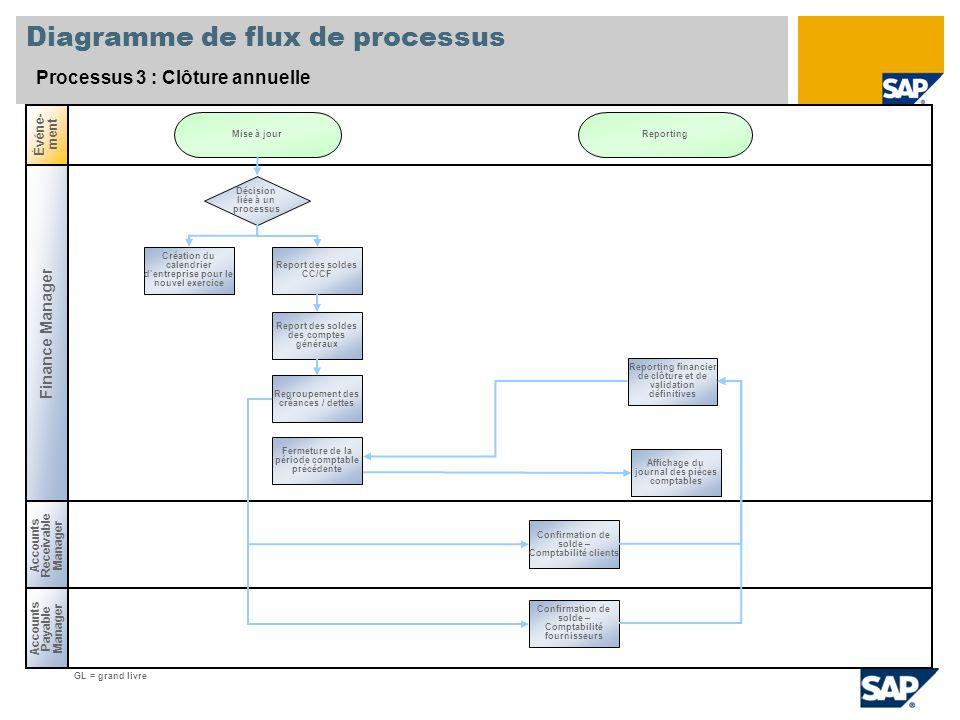 Diagramme de flux de processus Processus 3 : Clôture annuelle Finance Manager Accounts Payable Manager Événe- ment Accounts Receivable Manager Décisio