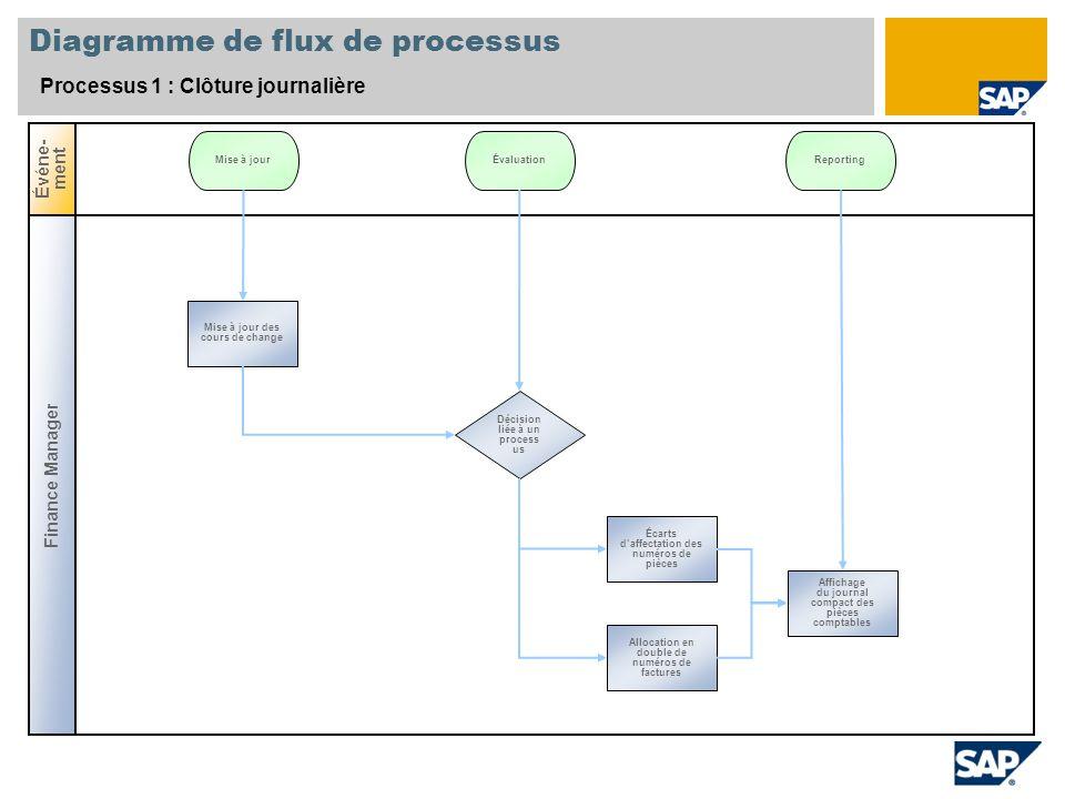 Diagramme de flux de processus Processus 1 : Clôture journalière Finance Manager Événe- ment Décision liée à un process us Mise à jour des cours de ch