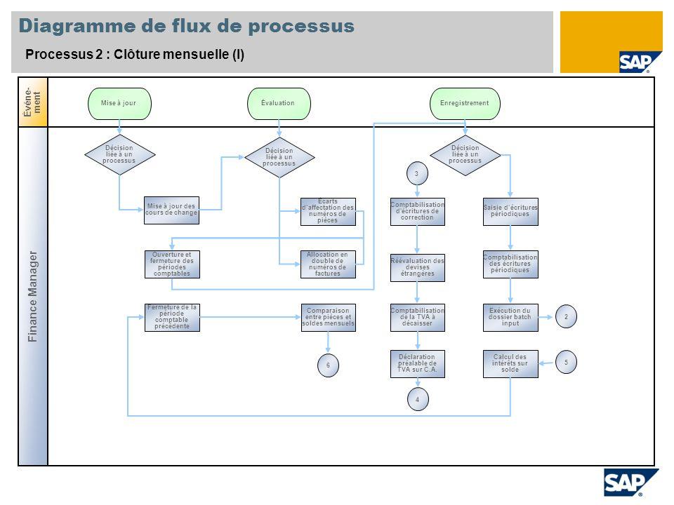 Diagramme de flux de processus Processus 2 : Clôture mensuelle (I) Finance Manager Événe- ment Décision liée à un processus Mise à jour des cours de c