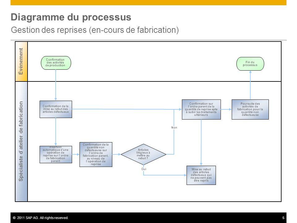 ©2011 SAP AG. All rights reserved.5 Diagramme du processus Gestion des reprises (en-cours de fabrication) Spécialiste d`atelier de fabrication Événeme