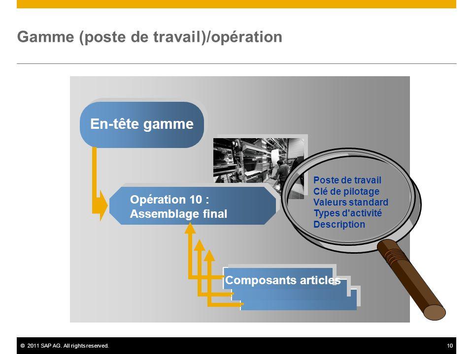 ©2011 SAP AG. All rights reserved.10 Gamme (poste de travail)/opération En-tête gamme Opération 10 : Assemblage final Composants articles Poste de tra