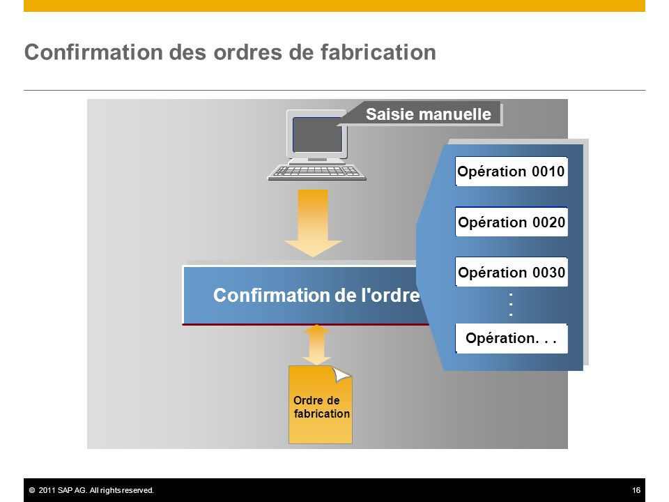 ©2011 SAP AG. All rights reserved.16 Confirmation de l'ordre...... Saisie manuelle Confirmation des ordres de fabrication Ordre de fabrication Opérati
