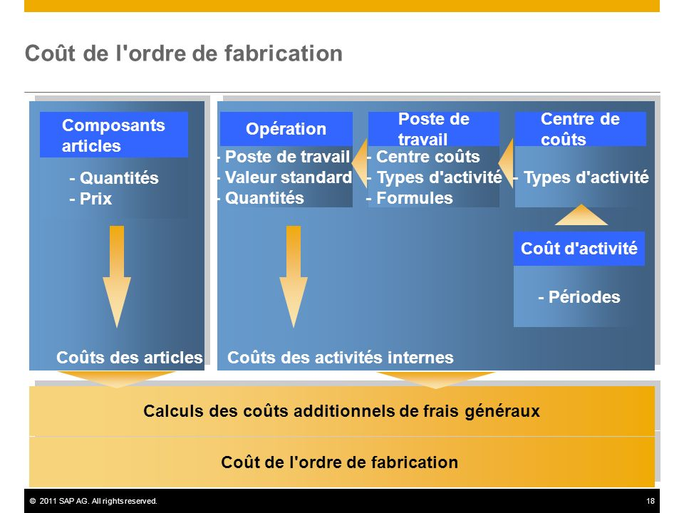 ©2011 SAP AG. All rights reserved.18 Coût de l'ordre de fabrication Calculs des coûts additionnels de frais généraux - Poste de travail - Valeur stand