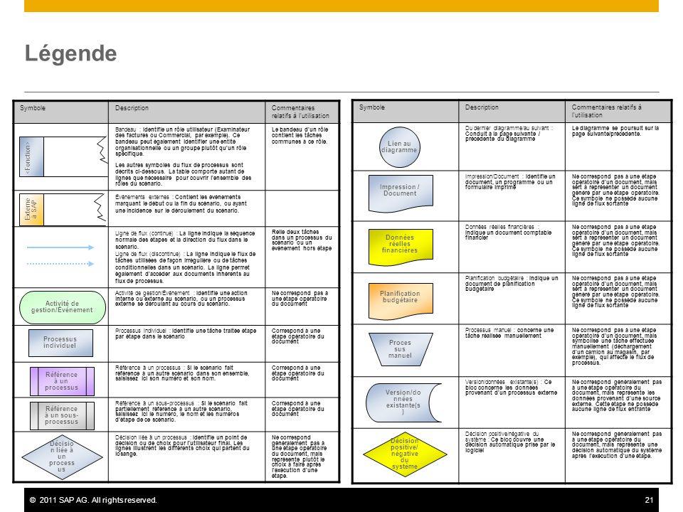 ©2011 SAP AG. All rights reserved.21 Légende SymboleDescriptionCommentaires relatifs à l'utilisation Bandeau : Identifie un rôle utilisateur (Examinat