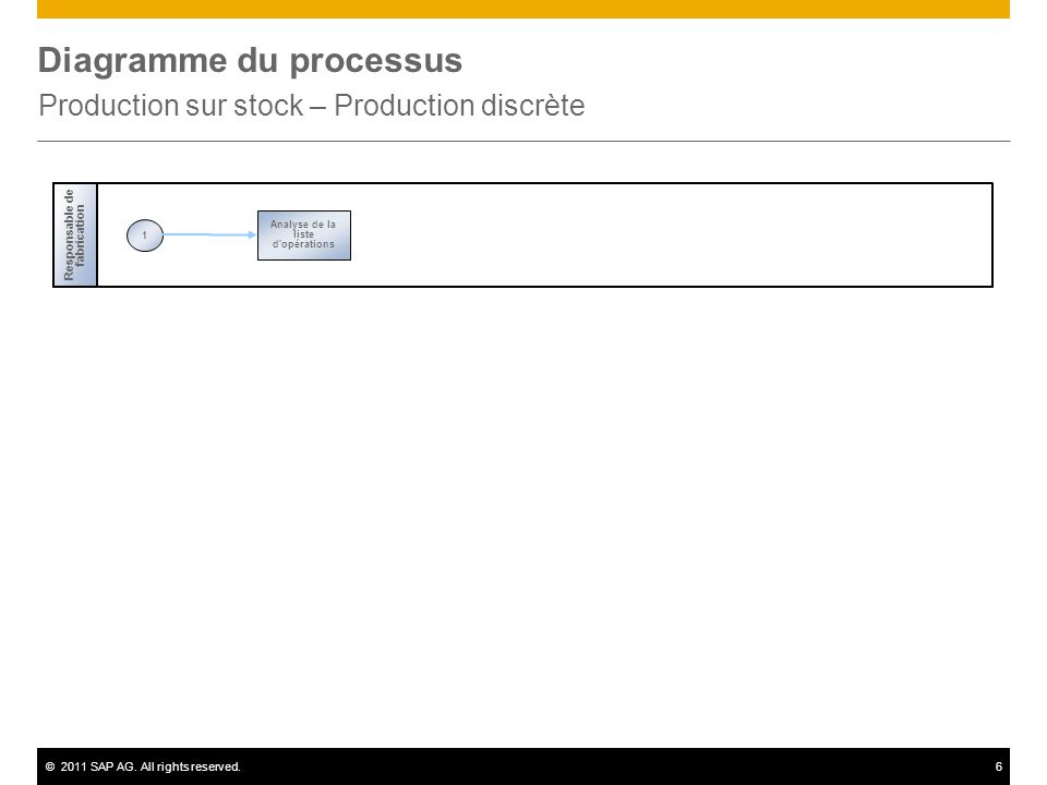 ©2011 SAP AG. All rights reserved.6 Diagramme du processus Production sur stock – Production discrète Responsable de fabrication 1 Analyse de la liste