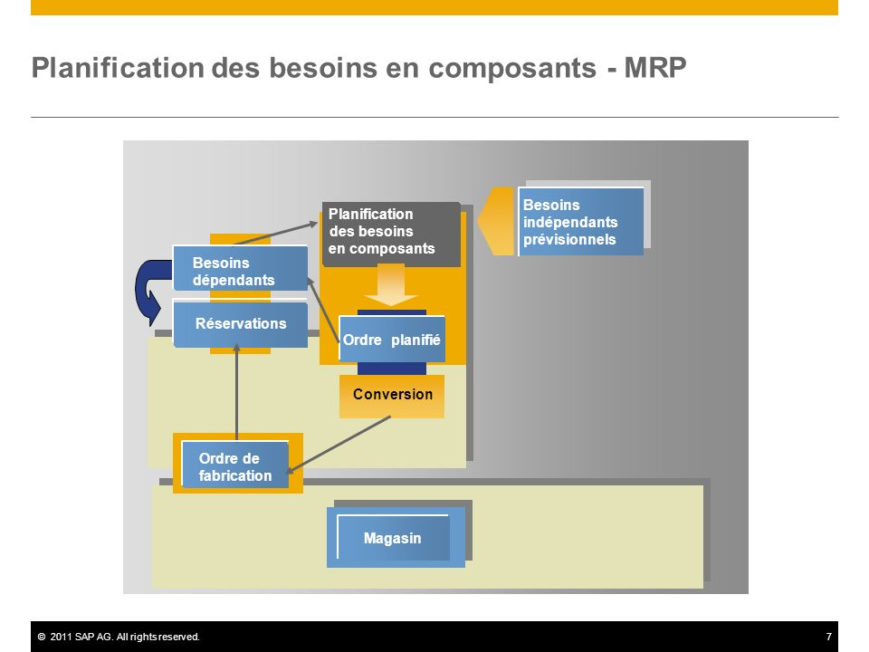 ©2011 SAP AG. All rights reserved.7 Conversion Ordre planifié Besoins dépendants Réservations Magasin Planification des besoins en composants Planific