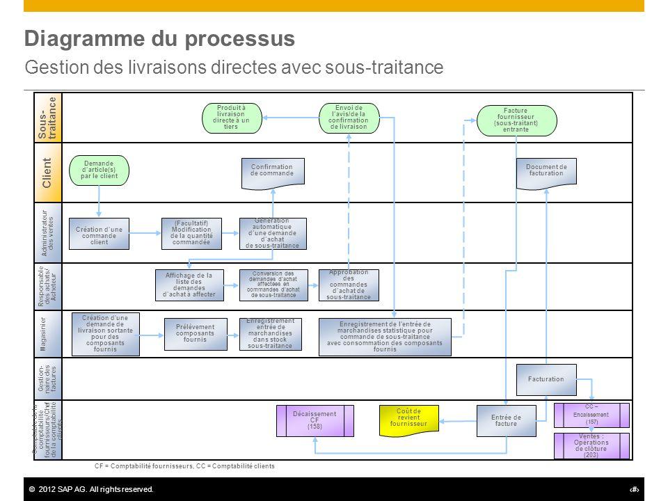 ©2012 SAP AG. All rights reserved.# Diagramme du processus Gestion des livraisons directes avec sous-traitance Administrateur des ventes Responsable d