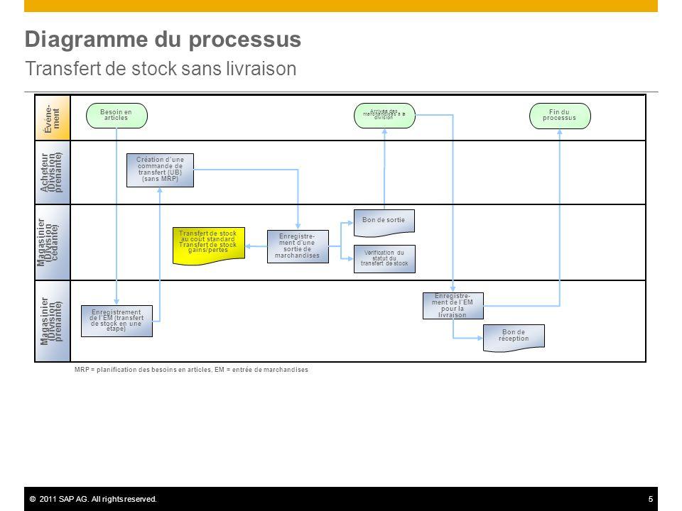 ©2011 SAP AG. All rights reserved.5 Diagramme du processus Transfert de stock sans livraison Magasinier (Division prenante ) Événe- ment Besoin en art