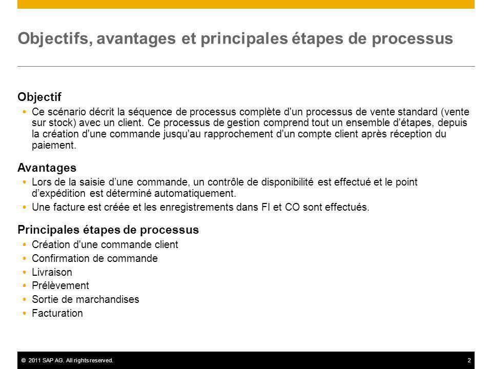 ©2011 SAP AG. All rights reserved.2 Objectifs, avantages et principales étapes de processus Objectif Ce scénario décrit la séquence de processus compl