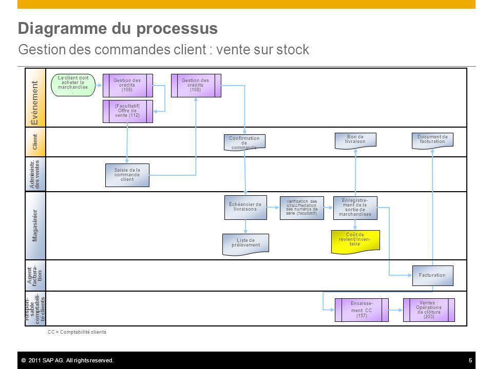 ©2011 SAP AG. All rights reserved.5 Diagramme du processus Gestion des commandes client : vente sur stock Client Administr. des ventes Magasinier Resp