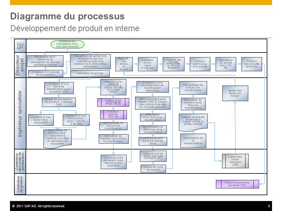 ©2011 SAP AG. All rights reserved.5 Diagramme du processus Développement de produit en interne Directeur projet Ingénieur spécialiste Contrôleur de ge