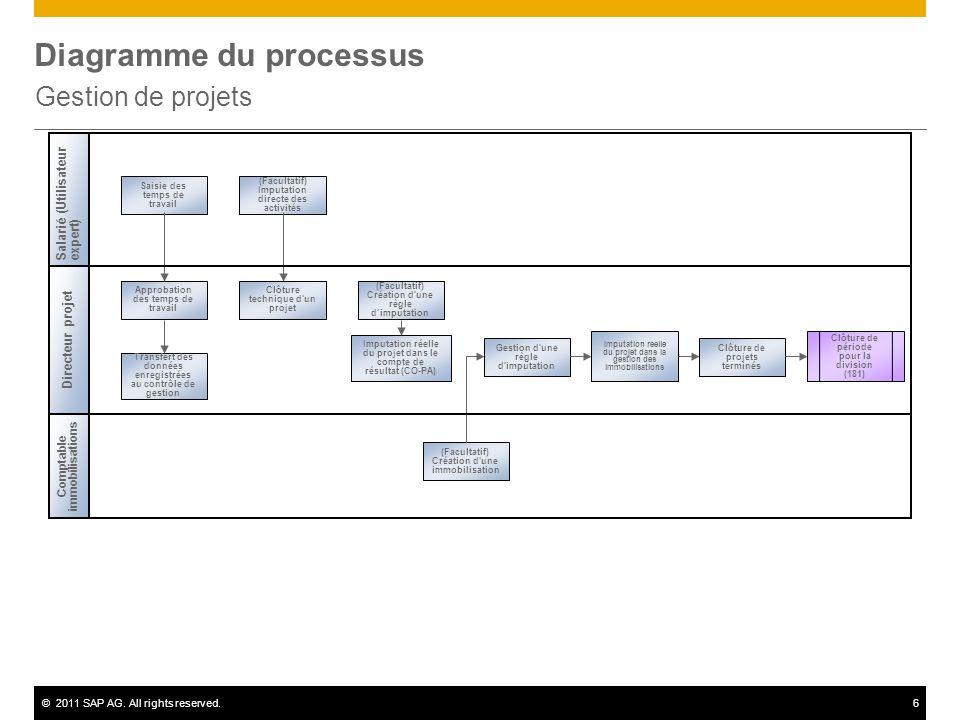 ©2011 SAP AG. All rights reserved.6 Diagramme du processus Gestion de projets Salarié (Utilisateurexpert) Directeur projet Comptable immobilisations S
