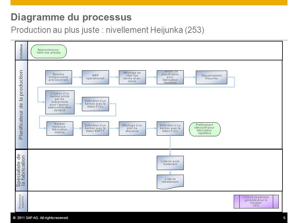 ©2011 SAP AG. All rights reserved.5 Diagramme du processus Production au plus juste : nivellement Heijunka (253) Acheteur Planificateur de la producti