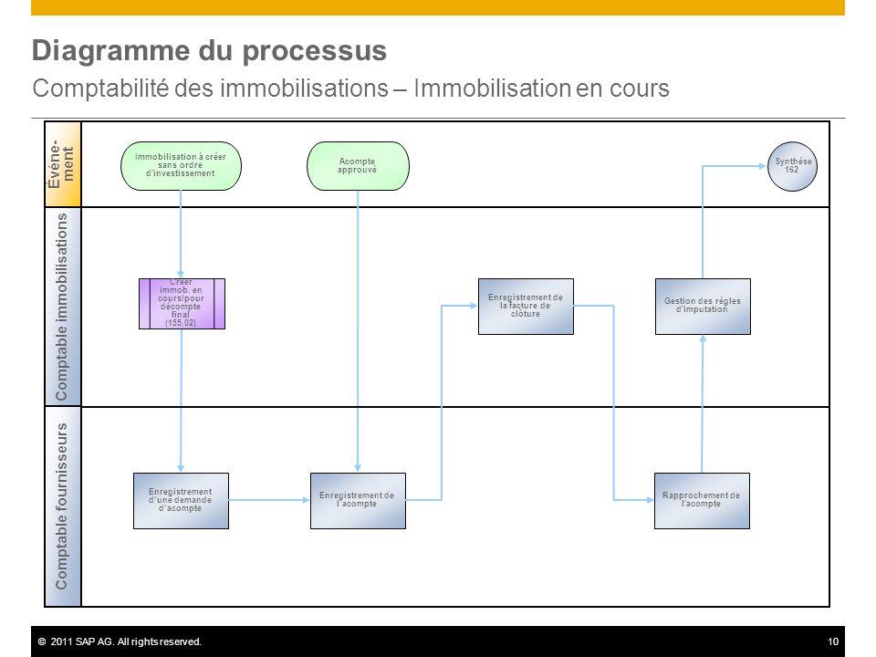 ©2011 SAP AG. All rights reserved.10 Diagramme du processus Comptabilité des immobilisations – Immobilisation en cours Comptable immobilisations Événe