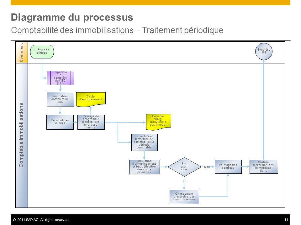 ©2011 SAP AG. All rights reserved.11 Diagramme du processus Comptabilité des immobilisations – Traitement périodique Comptable immobilisations Événeme