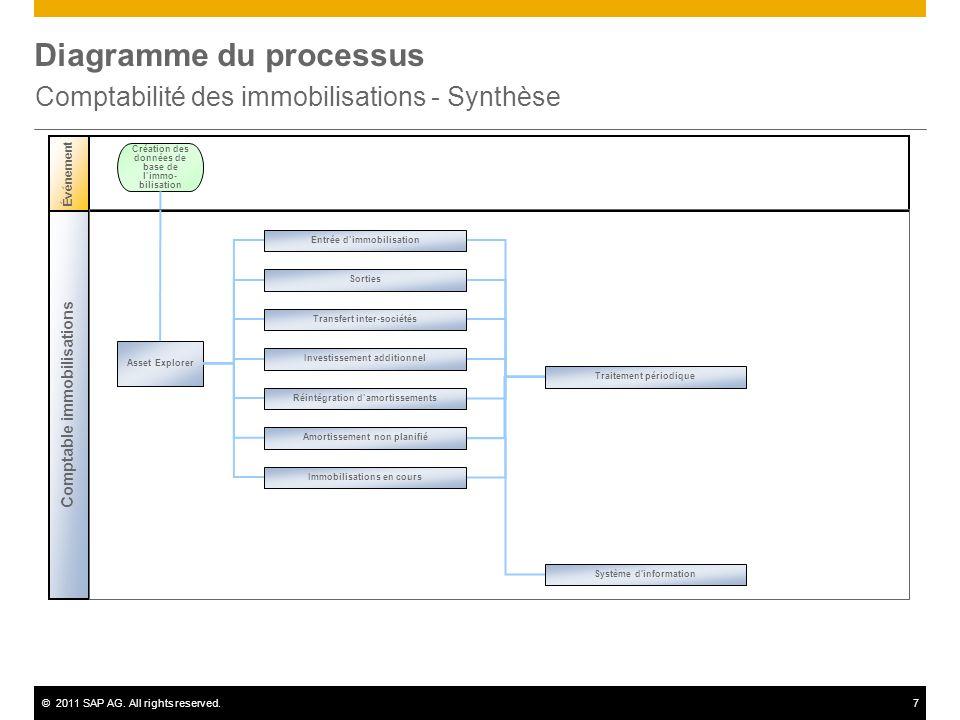 ©2011 SAP AG. All rights reserved.7 Diagramme du processus Comptabilité des immobilisations - Synthèse Comptable immobilisations Événement Asset Explo